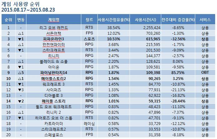 Classement global des jeux en ligne de la 3e semaine en Corée du Sud